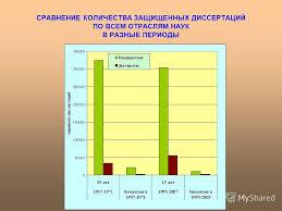 Презентация на тему Тенденции развития орнитологических  3 СРАВНЕНИЕ КОЛИЧЕСТВА ЗАЩИЩЕННЫХ ДИССЕРТАЦИЙ ПО ВСЕМ ОТРАСЛЯМ НАУК В РАЗНЫЕ ПЕРИОДЫ