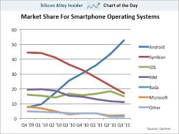 Chart Of The Day Android Is Totally Blowing Away The