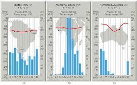 Rainforest Weather Chart Notes Chap15