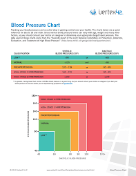 Charts Of Blood Pressure Free Printable Blood Pressure Chart Pdf From Vertex42 Com