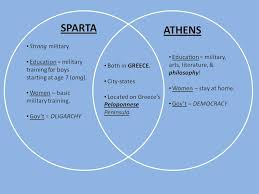 Differences Between Weather And Climate Venn Diagram Venn Diagram Of Sparta And Athens Manual E Books