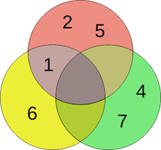 Venn Diagram 3 File 3 Set Venn Diagram Svg Wikimedia Commons