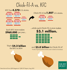 Chick Fil A Chart The Crazy Way Chick Fil A Beats Other Fast Food Chains