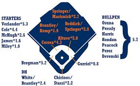Mets Depth Chart 2019 2019 Zips Projections Houston Astros Fangraphs Baseball