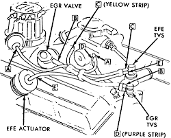 repair guides vacuum diagrams vacuum diagrams autozone com 7 vacuum hose diagram for 1976 v8 engines 305 350 cu in 2 bbl carburetor