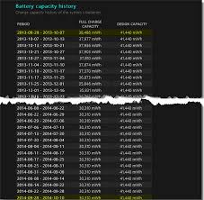 Battery Design Capacity Vs Full Charge Capacity Hows Your Battery Holding Up The Windows 10 Battery Report