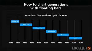 List Of Generations Chart How To Chart Generations With Floating Bars