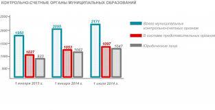 Информация о создании и деятельности контрольно счетных органов  Информация о создании и деятельности контрольно счетных органов муниципальных образований по состоянию на 1 июля 2014 года