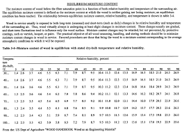 Equilibrium Moisture Content Chart Environmental Effects John Cox Lumber Co Blog