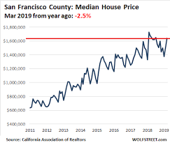 Housing Prices Bay Area Chart House Prices In 12 Of Californias Most Expensive Coastal