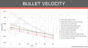 6 5 Creedmoor Vs 308 Ballistics Chart 6 5 Creedmoor Vs 243 Win Cartridge Comparison Sniper