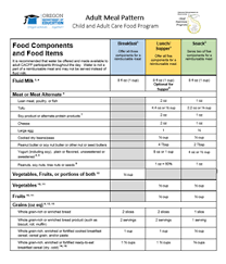 Cacfp Meal Pattern New Oregon Department Of Education CACFP Meal Pattern And Menu