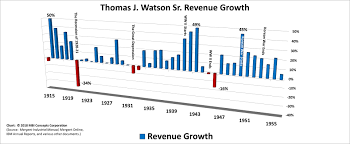 Ibms Greatest Ceo 100 Years Of Revenue Growth Mbi