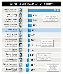 Us Presidents Chart Trump Vs Other Presidents How Stocks Did In First 100 Days