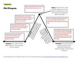 Plot Elements Plot Diagram Story Elements Activity
