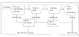 1 Flow Chart Of Steel Slag Production Download Scientific