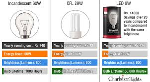 Led Vs Incandescent Lumens Chart Led Light Bulbs Buying Guide How To Choose The Right Lamp