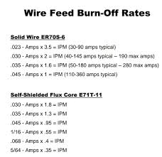 Wire Feed Speed Chart Weldingweb Welding Forum For Pros And Enthusiasts