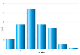Breast Cancer Age Chart Bar Chart Showing Age Distribution Of Breast Cancer In