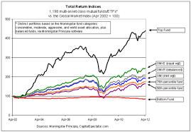 Morningstar Asset Allocation Chart Passive Asset Allocation Strategies Are Still Tough To Beat
