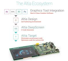 Renesas Design User Interface Development Software By Altia Renesas Ces 2018