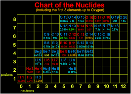 Knolls Atomic Power Laboratory Chart Of The Nuclides Introduction To Simple Atomic Structure