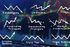 Most Regularly Utilized Forex Chart Patterns Examples | Future FX