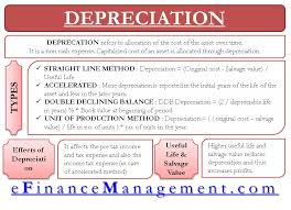 Straight Line Depreciation Salvage Value Depreciation Definition Types Of Its Methods With Impact