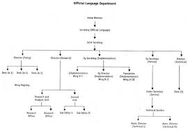 Organisational Structure Of Home Ministry Of India
