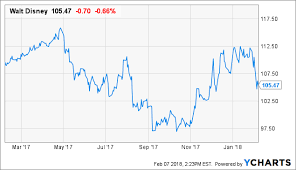 Why Disney Stock Should Be Owned For The Next 2 Years The