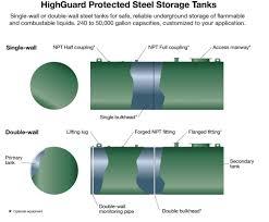 Hillcrest Fuel Tank Chart Ageless Underground Fuel Tank Chart Hillcrest Fuel Tank Chart