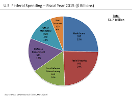2015 Us Budget Pie Chart File U S Federal Spending Png Wikimedia Commons