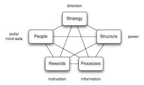 Star Framework Strategy Of Life The Star Model Jay R Galbraith