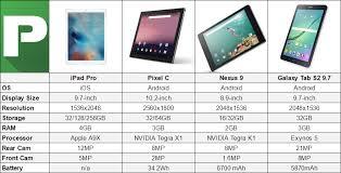 Ipad Pro 9 7 Vs Pixel C Vs Galaxy Tab S2 9 7 Vs Nexus 9