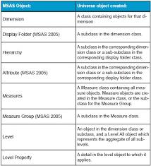Msas Cubes How The Different Olap Cubes Are Mapped To Universes In Sap Bo How