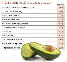 High Fiber Food Chart The Fibre Content Of Everyday