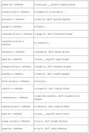 Spanish Infinitive Verbs Chart Preposition Use With Verbs