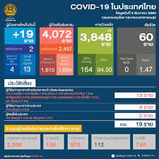 โควิดวันนี้ ไทยพบผู้ติดเชื้อ 'โควิด-19' เพิ่ม 19 ราย ติดเชื้อในประเทศ 2 ราย