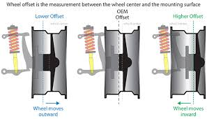 Backspacing And Offset Chart Understanding Mustang Wheel Backspace And Offset Measurements
