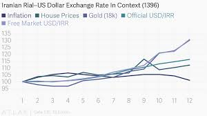 Usd To Rial Chart Iranian Rial Us Dollar Exchange Rate In Context 1396