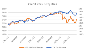 Cdx Index Chart Equities Are Leading Credit Lower Not The Other Way Around