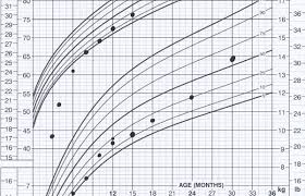 Adjusted Age Growth Chart Once Tiny Now Average