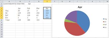 Add Title To Excel Pie Chart How To Create A Dynamic Excel Pie Chart Using The Offset