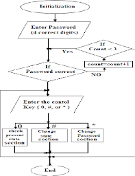Figure 7 From Friendly Home Automation System Using Cell