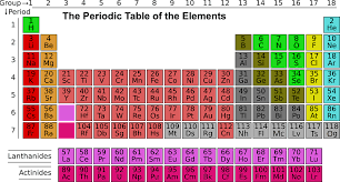 Free illustration: Science, Periodic Table, Elements - Free Image ...