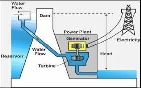Principle Of Hydroelectric Power Plant Solar Power Energy