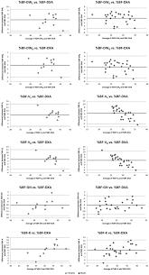 Bland Altman Plots Bf Body Fat Percentage Dxa Dual