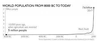 Historic Population Data