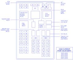 lincoln navigator 1997 main fuse box block circuit breaker diagram lincoln navigator 1997 main fuse box block circuit breaker diagram