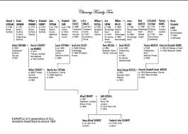 Five Generations Family Chart Genealogy Chart Family